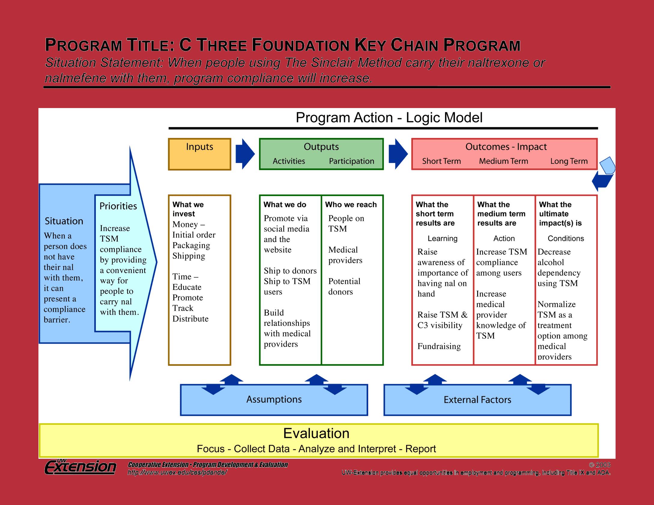 Key Chain Logic-Model